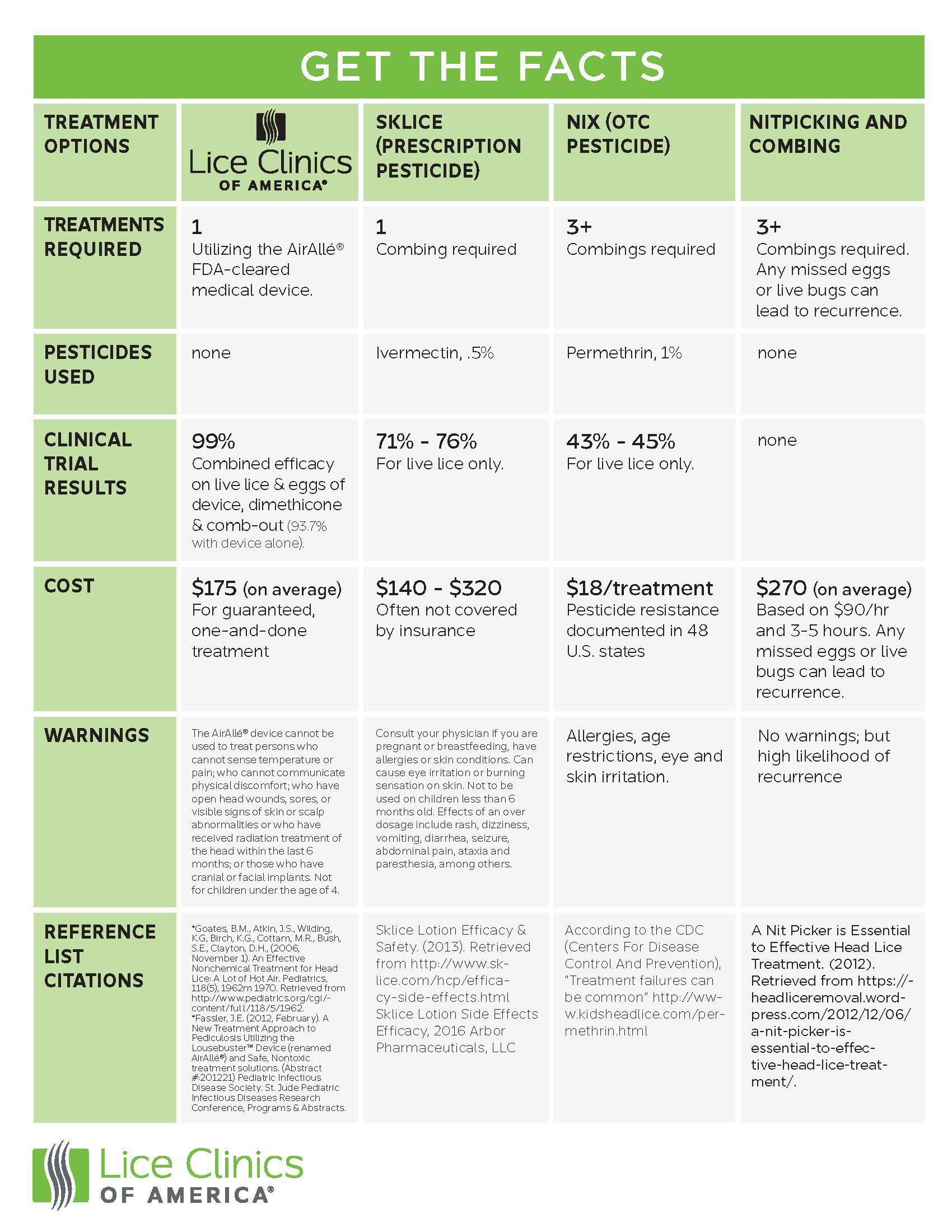 LCA Treatment Chart